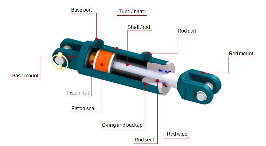 Nordon Cylinder Components Diagram